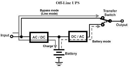 china ups,ups facttory,china ups supplier apc co, ltd schematic circuit diagram a under normal situation, on line ups will supply power after rectification and will transfer to bypass only when ups is out of order, overload,